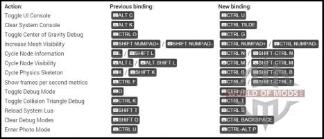 las Nuevas teclas de acceso rápido en BeamNG Drive